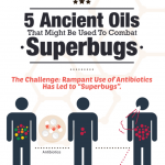 How essential oils can help with super bugs?